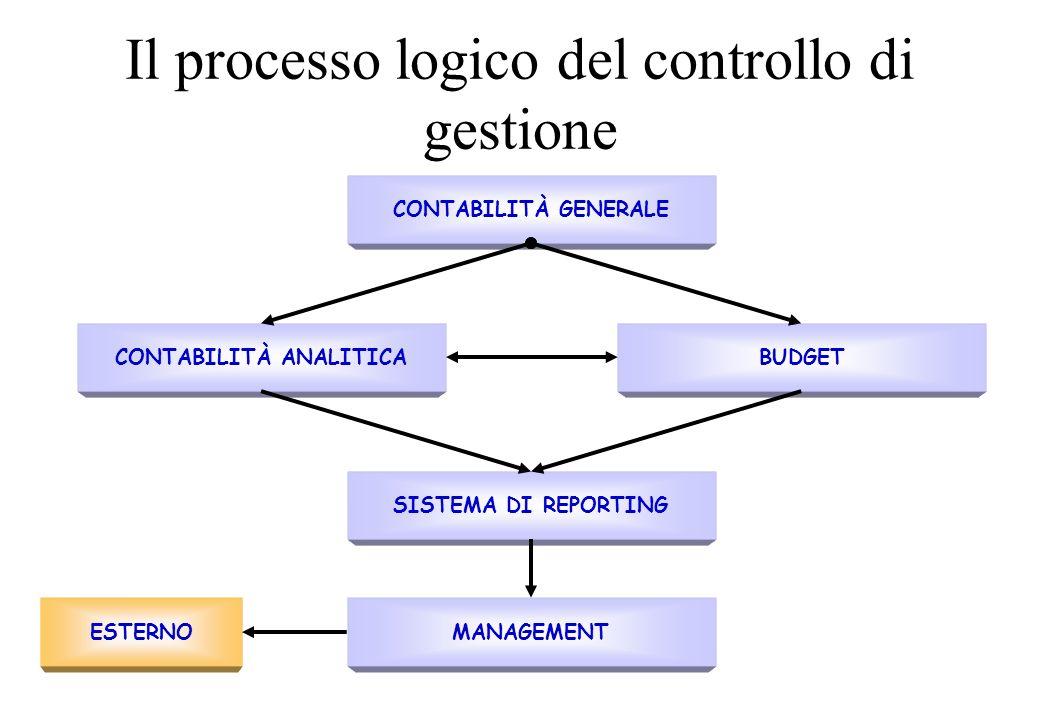 Il processo logico del controllo di gestione CONTABILITÀ GENERALE CONTABILITÀ ANALITICABUDGET SISTEMA DI REPORTING MANAGEMENTESTERNO
