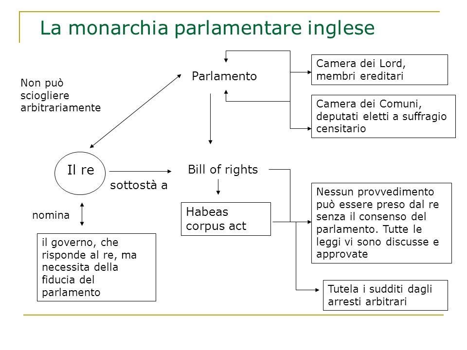 La monarchia parlamentare inglese Il re il governo, che risponde al re, ma necessita della fiducia del parlamento nomina Camera dei Lord, membri eredi