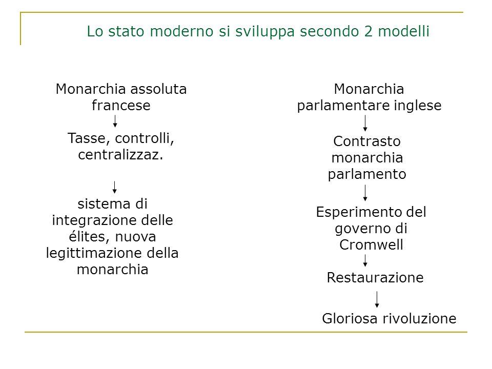Lo stato moderno si sviluppa secondo 2 modelli Monarchia parlamentare inglese Monarchia assoluta francese Contrasto monarchia parlamento Esperimento d