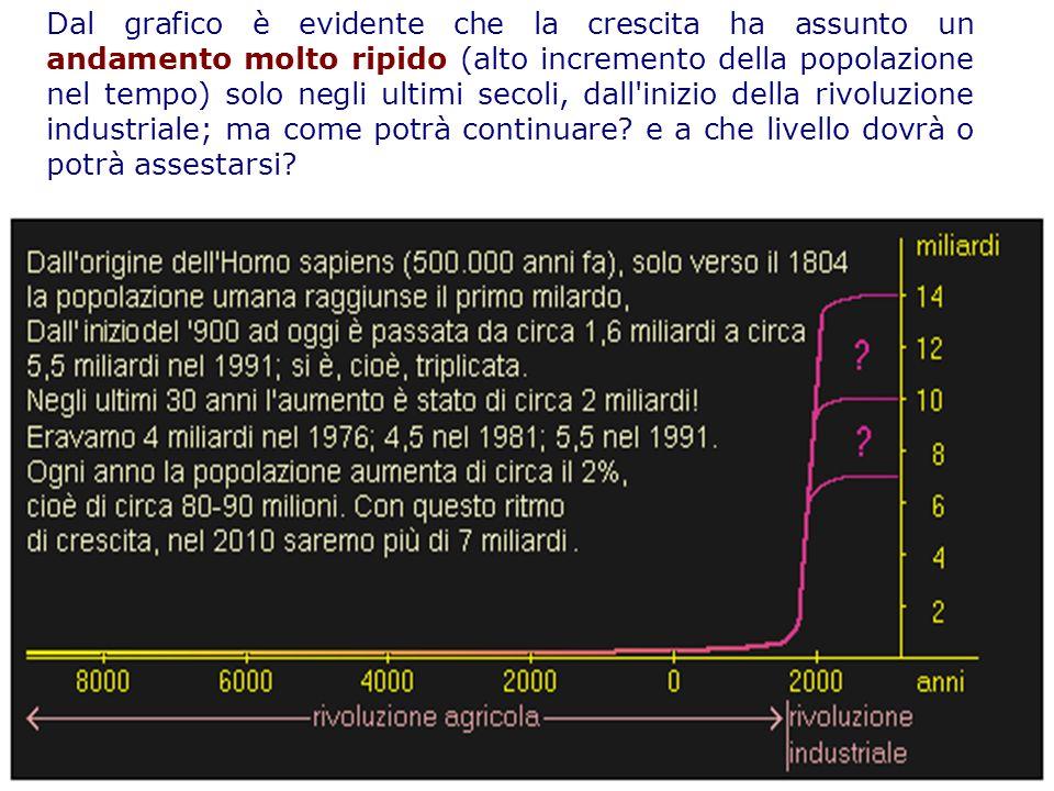 Dal grafico è evidente che la crescita ha assunto un andamento molto ripido (alto incremento della popolazione nel tempo) solo negli ultimi secoli, da