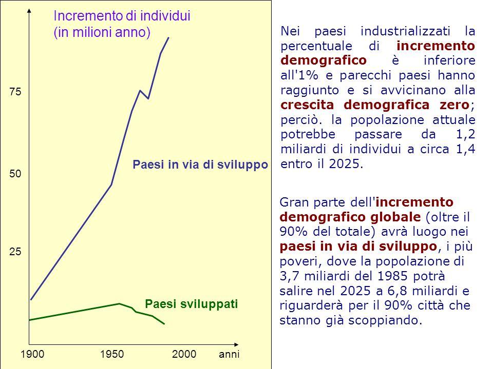 Incremento di individui (in milioni anno) Paesi in via di sviluppo Paesi sviluppati 190019502000anni 25 50 75 Nei paesi industrializzati la percentual