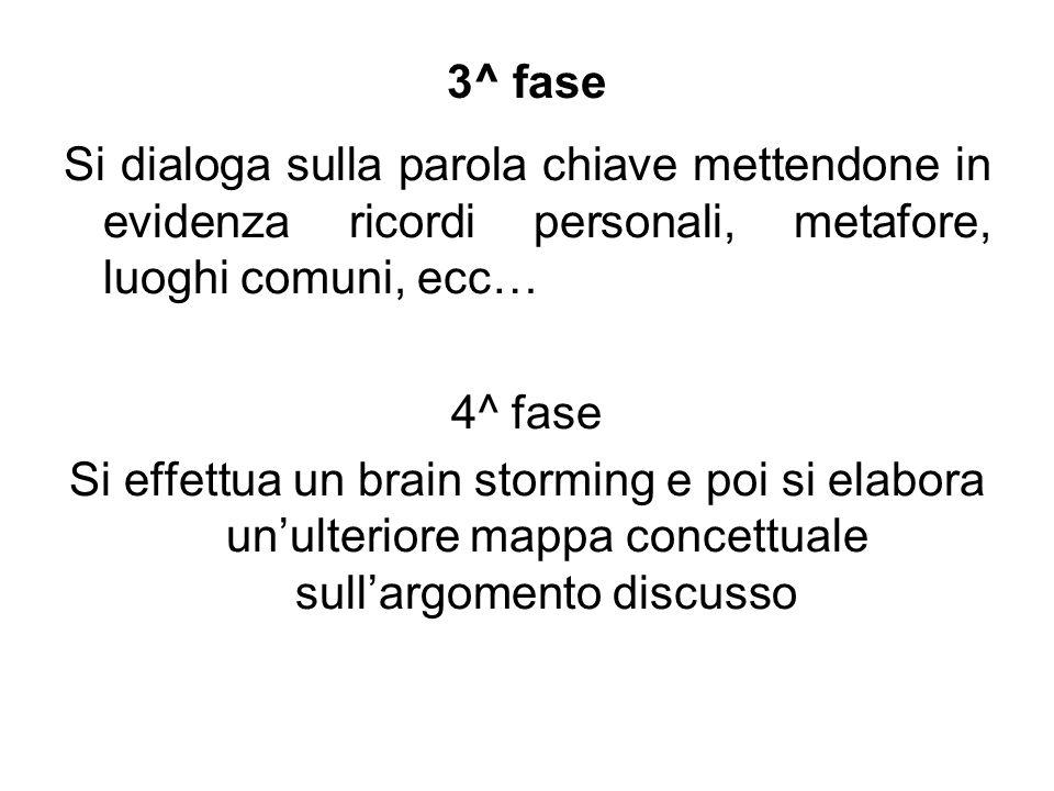 3^ fase Si dialoga sulla parola chiave mettendone in evidenza ricordi personali, metafore, luoghi comuni, ecc… 4^ fase Si effettua un brain storming e