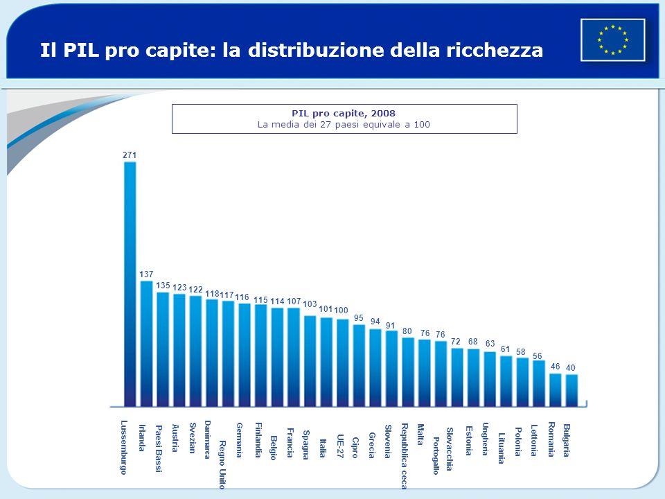 Il PIL pro capite: la distribuzione della ricchezza Lituania PIL pro capite, 2008 La media dei 27 paesi equivale a 100 271 137 135 123 118 114 122 117