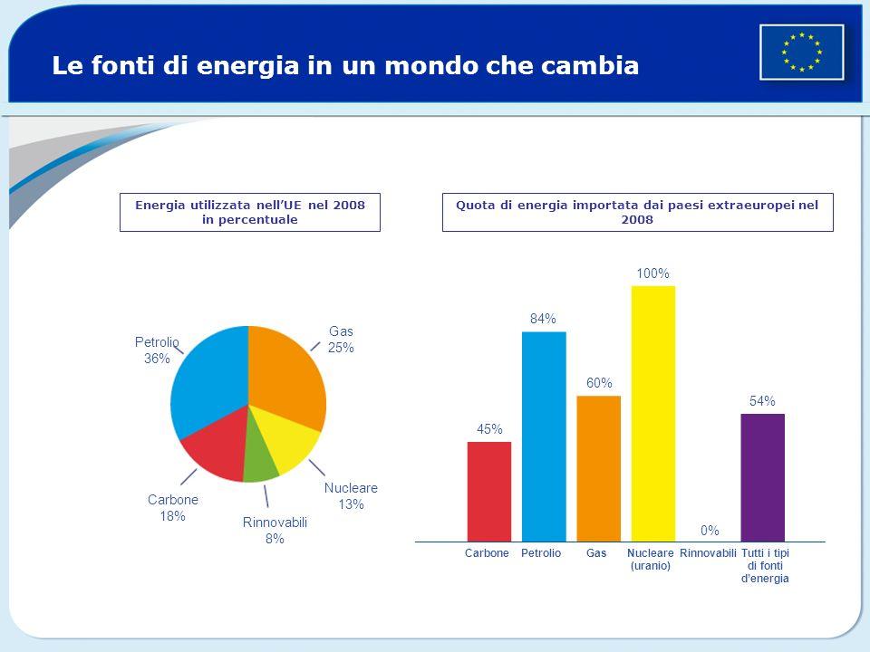 Le fonti di energia in un mondo che cambia Energia utilizzata nellUE nel 2008 in percentuale Quota di energia importata dai paesi extraeuropei nel 200