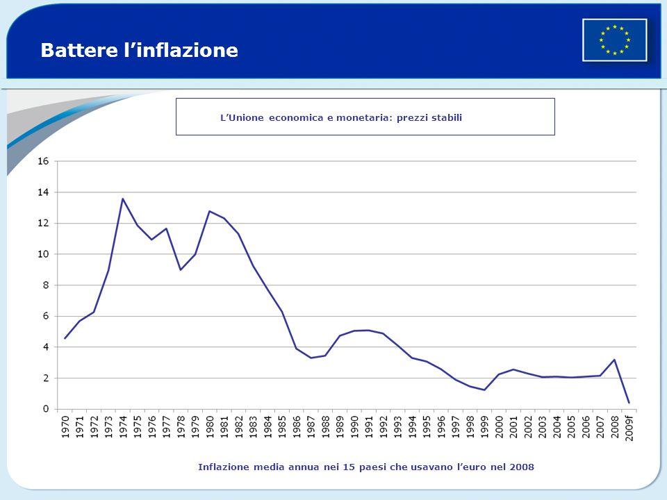 Battere linflazione Inflazione media annua nei 15 paesi che usavano leuro nel 2008 LUnione economica e monetaria: prezzi stabili