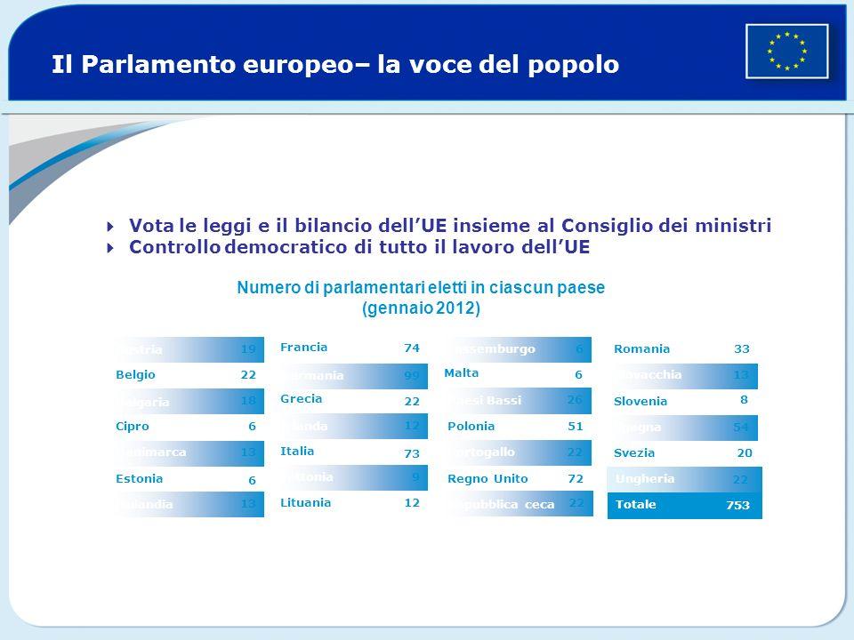 Ungheria Il Parlamento europeo– la voce del popolo 9 12 99 12 74 Lituania Lettonia 73 Italia Irlanda 22 Grecia Germania Francia 13 Finlandia 6 Estonia
