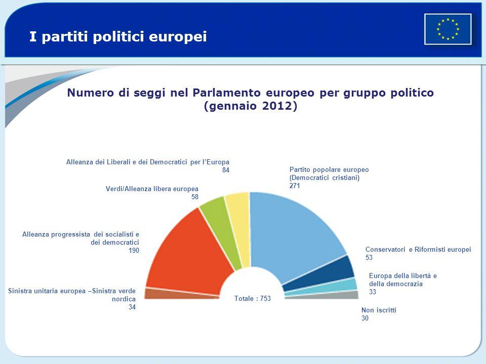 I partiti politici europei Verdi/Alleanza libera europea 58 Conservatori e Riformisti europei 53 Alleanza dei Liberali e dei Democratici per lEuropa 8