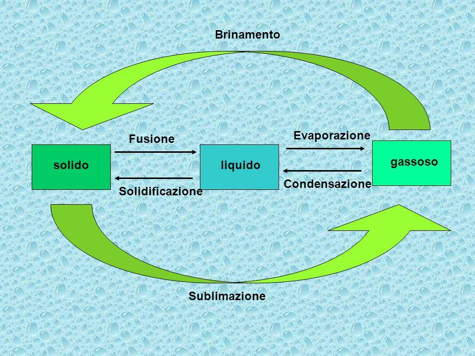 solido liquido gassoso Evaporazione Solidificazione Condensazione Fusione Sublimazione Brinamento