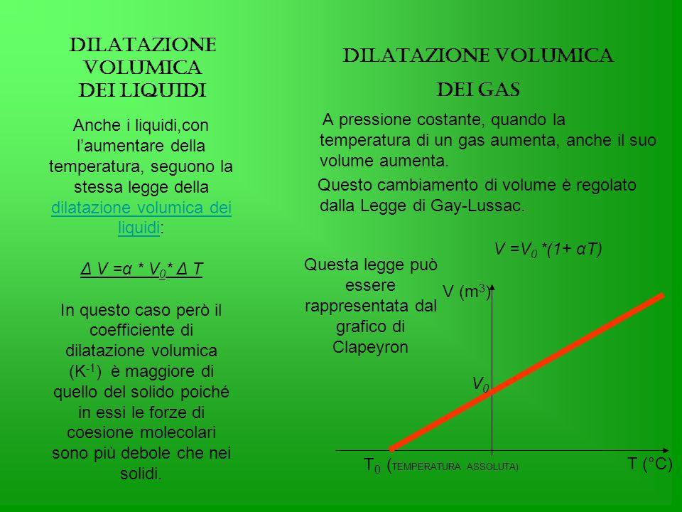 Anche i liquidi,con laumentare della temperatura, seguono la stessa legge della dilatazione volumica dei liquidi: dilatazione volumica dei liquidi Δ V