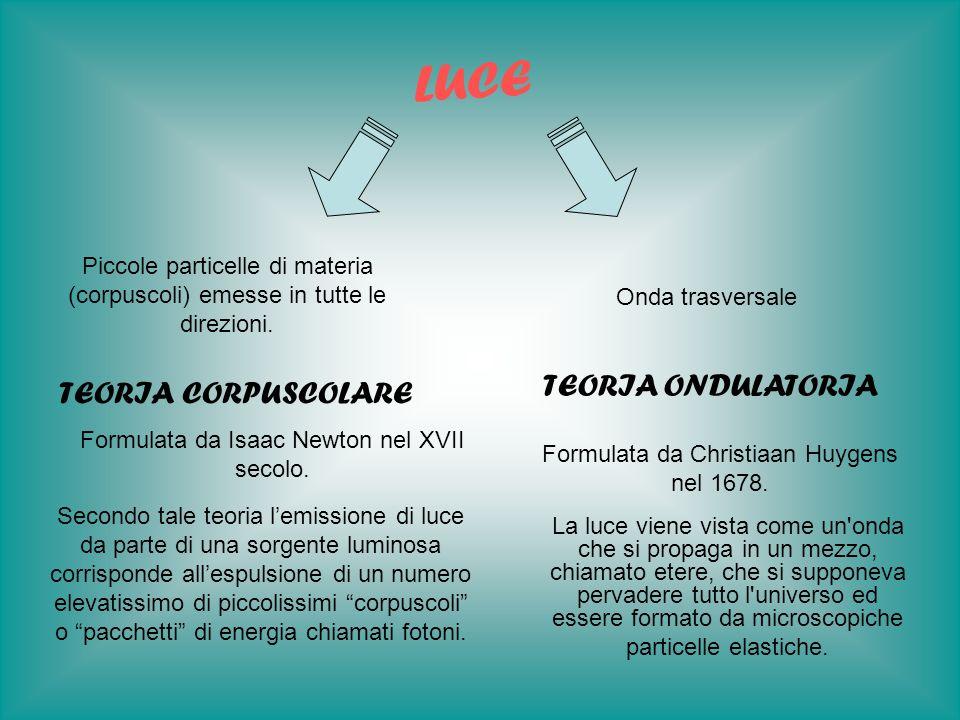 La LUNGHEZZA DONDA (lambda),LUNGHEZZA DONDA la FREQUENZA (ni),FREQUENZA la VELOCITÀ DI PROPAGAZIONE cVELOCITÀ DI PROPAGAZIONE Q + - Tempo o spazio di propagazione