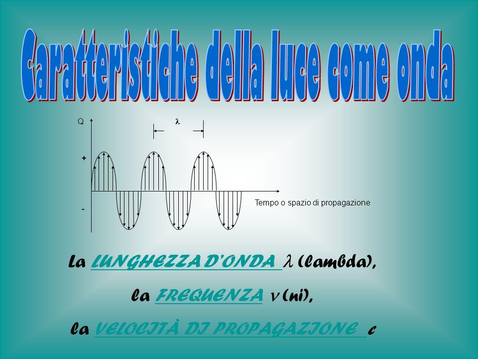 La lunghezza donda rappresenta la distanza che intercorre tra due creste donda o, fisicamente, lo spazio percorso dalla radiazione nel tempo occorrente per il compiersi di un ciclo (periodo T) e può assumere valori entro un campo ampissimo.