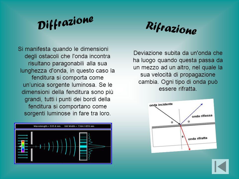Si manifesta quando le dimensioni degli ostacoli che l'onda incontra risultano paragonabili alla sua lunghezza d'onda, in questo caso la fenditura si