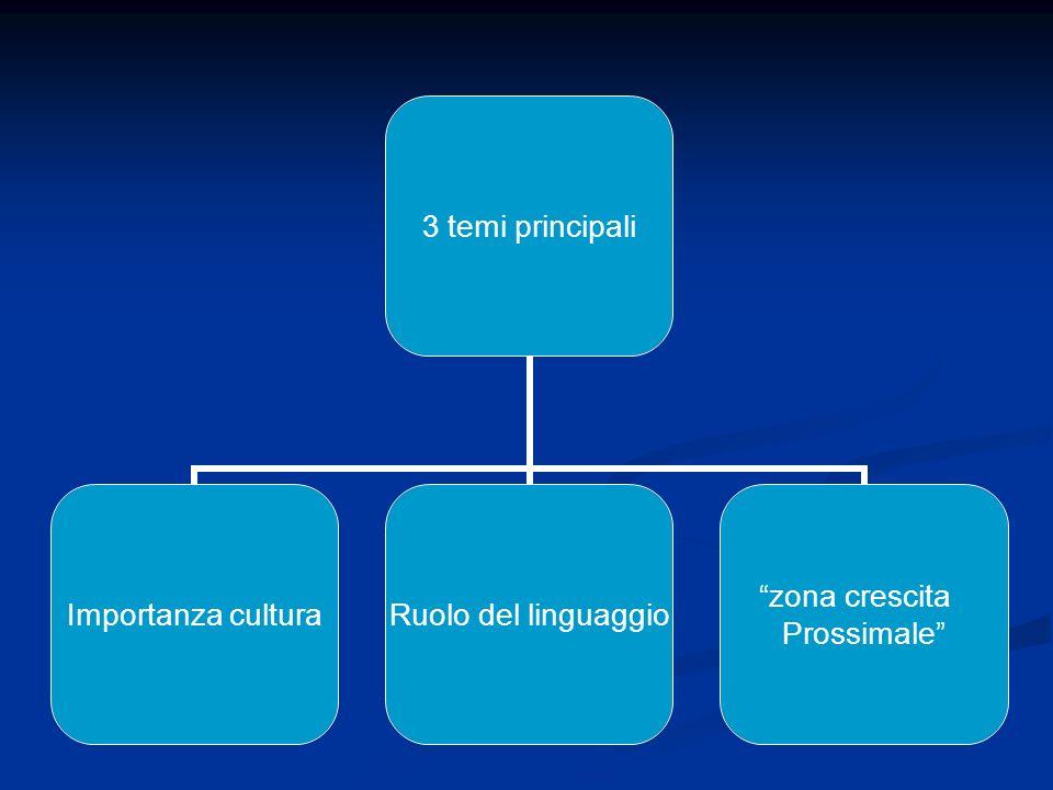 3 temi principali Importanza cultura Ruolo del linguaggio zona crescita Prossimale
