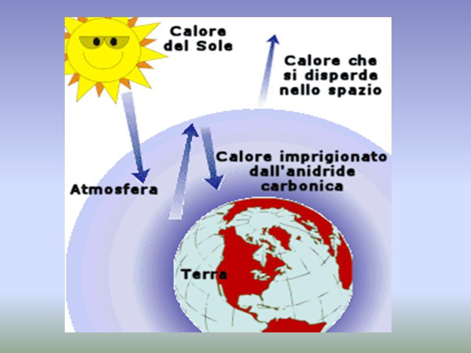 Alcuni gas si concentrano nell atmosfera, impedendo al calore terrestre di disperdersi nello spazio.
