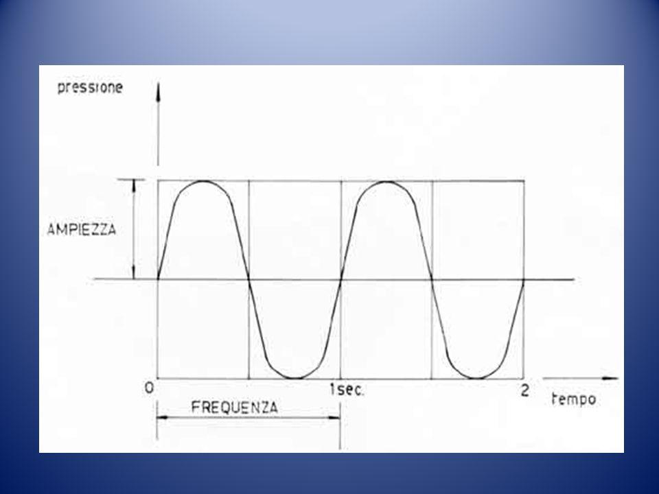 Lintensità distingue i suoni forti da quelli deboli;essa è legata alla quantità di energia che giunge sullorecchio e quindi allampiezza delle vibrazioni a cui sono soggetti gli strati daria in cui si propaga il suono.