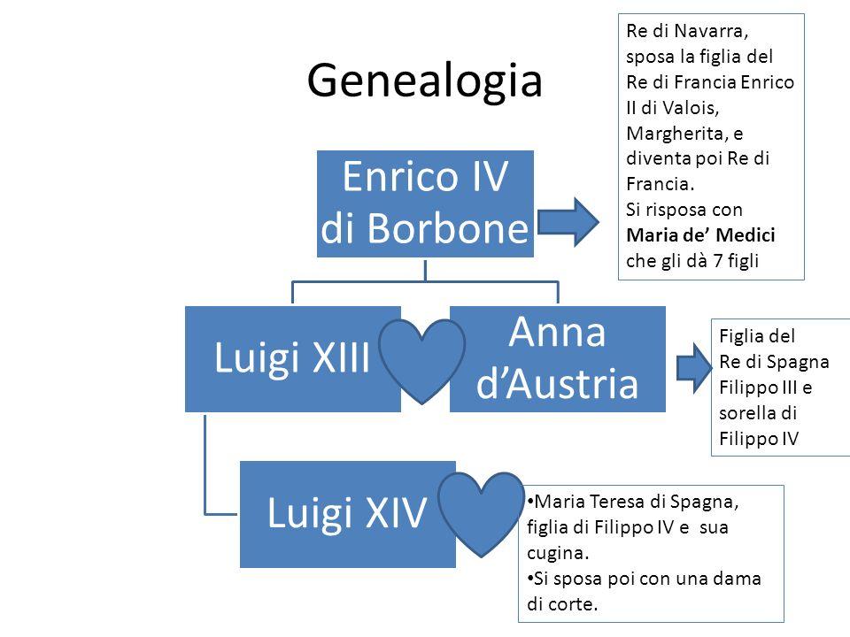 Genealogia Enrico IV di Borbone Luigi XIII Luigi XIV Anna dAustria Re di Navarra, sposa la figlia del Re di Francia Enrico II di Valois, Margherita, e diventa poi Re di Francia.