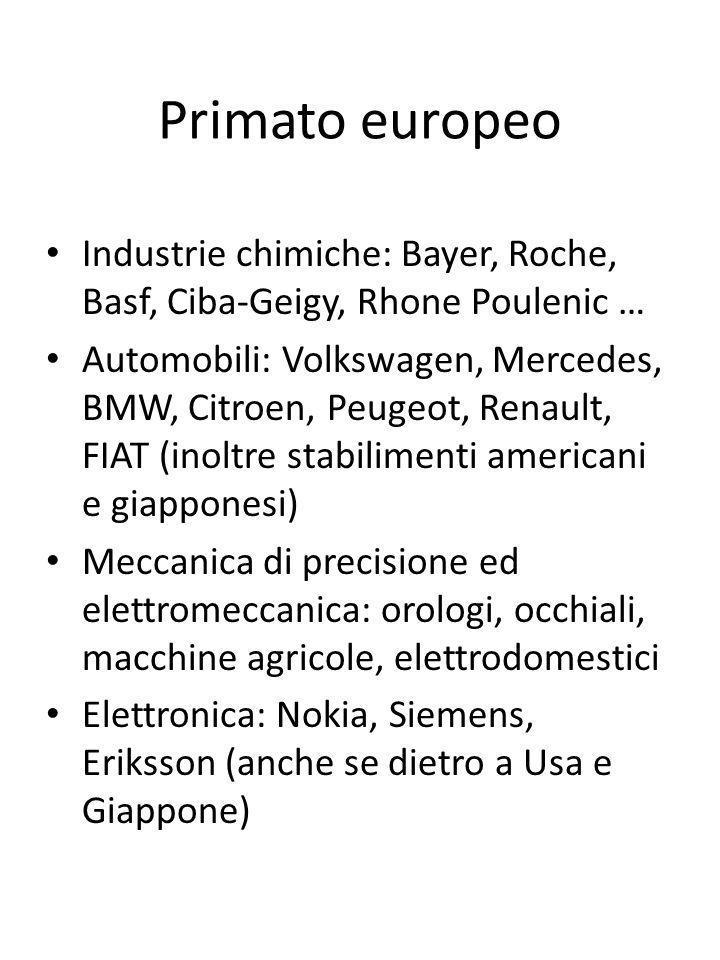 Primato europeo Industrie chimiche: Bayer, Roche, Basf, Ciba-Geigy, Rhone Poulenic … Automobili: Volkswagen, Mercedes, BMW, Citroen, Peugeot, Renault,