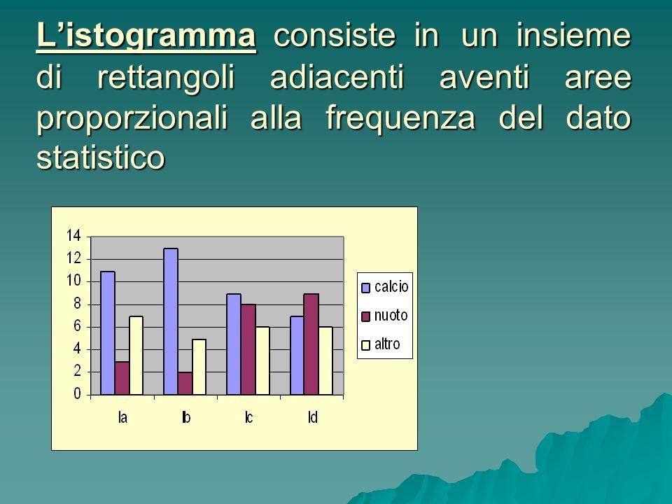 Listogramma consiste in un insieme di rettangoli adiacenti aventi aree proporzionali alla frequenza del dato statistico