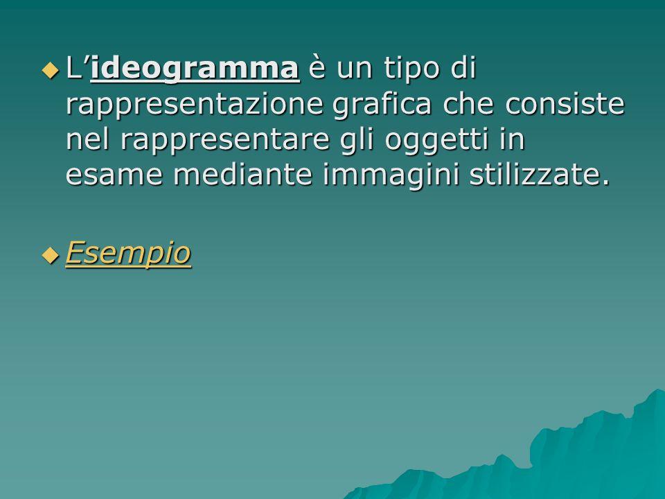 Lideogramma è un tipo di rappresentazione grafica che consiste nel rappresentare gli oggetti in esame mediante immagini stilizzate. Lideogramma è un t