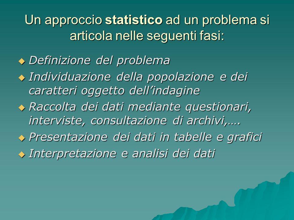 Trascrizione dei dati in tabelle.
