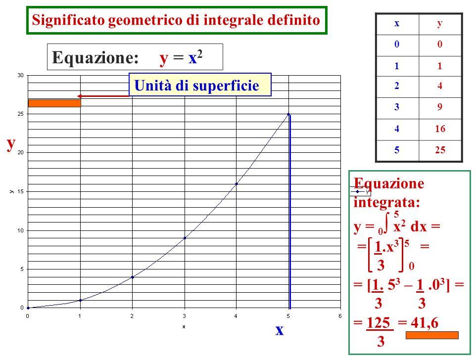 Significato geometrico di integrale definito Equazione: y = x 2 y x xy 00 11 24 39 416 525 Equazione integrata: y = 0 x 2 dx = = 1.x 3 5 = 3 = [1. 5 3