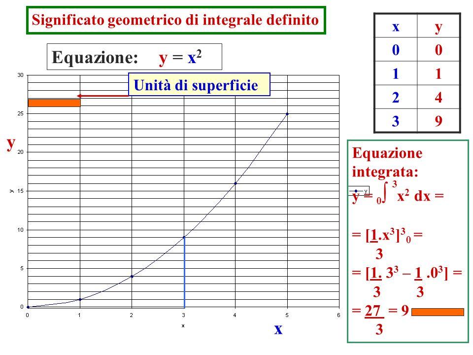 Significato geometrico di integrale definito Equazione: y = x 2 y x xy 00 11 24 39 Equazione integrata: y = 0 x 2 dx = = [1.x 3 ] 3 0 = 3 = [1. 3 3 –