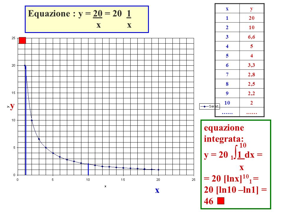 y x Equazione : y = 20 = 20 1 x x xy 120 210 36,6 45 54 63,3 72,8 82,5 92,2 102 …… equazione integrata: y = 20 1 1 dx = x = 20 [lnx] 10 1 = 20 [ln10 –