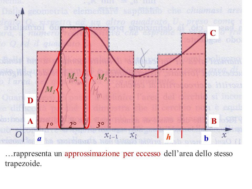 AB C D ab h …rappresenta un approssimazione per eccesso dellarea dello stesso trapezoide. M1M1 1° M2M2 2° M3M3 3°