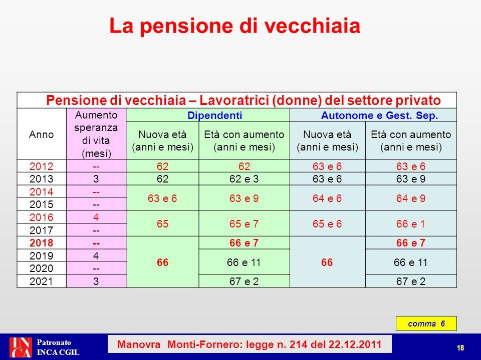 Patronato INCA CGIL comma 6 La pensione di vecchiaia Pensione di vecchiaia – Lavoratrici (donne) del settore privato Anno Aumento speranza di vita (me
