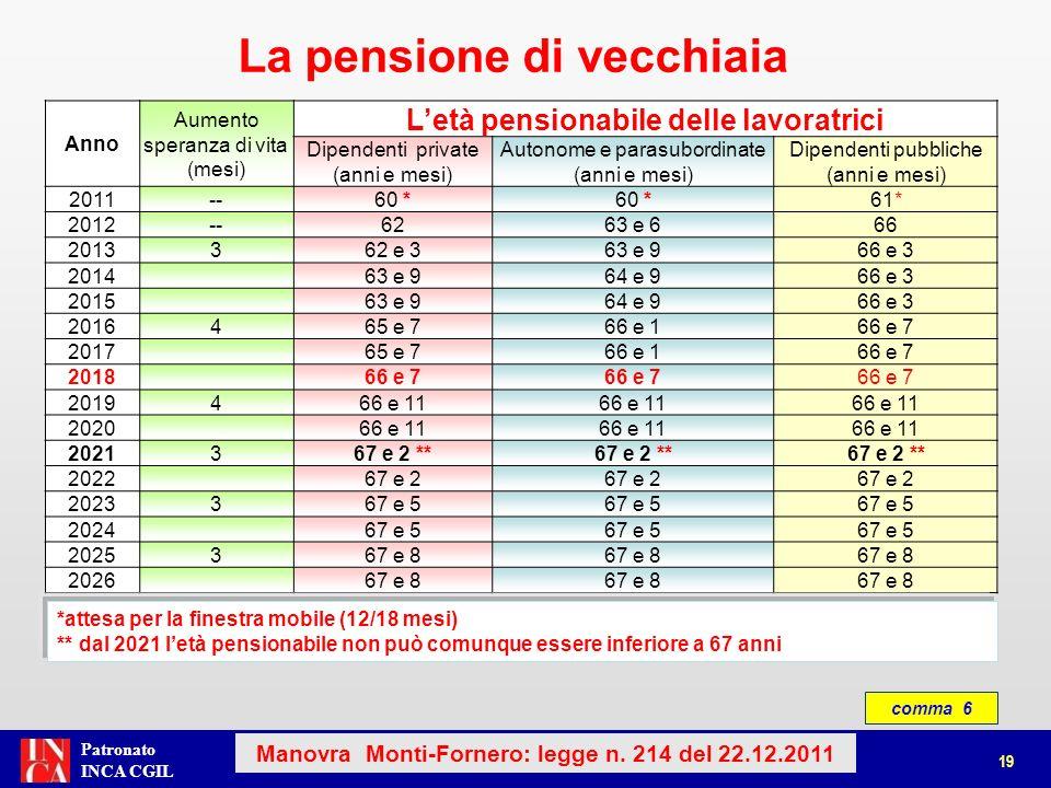 Patronato INCA CGIL comma 6 La pensione di vecchiaia Anno Aumento speranza di vita (mesi) Letà pensionabile delle lavoratrici Dipendenti private (anni