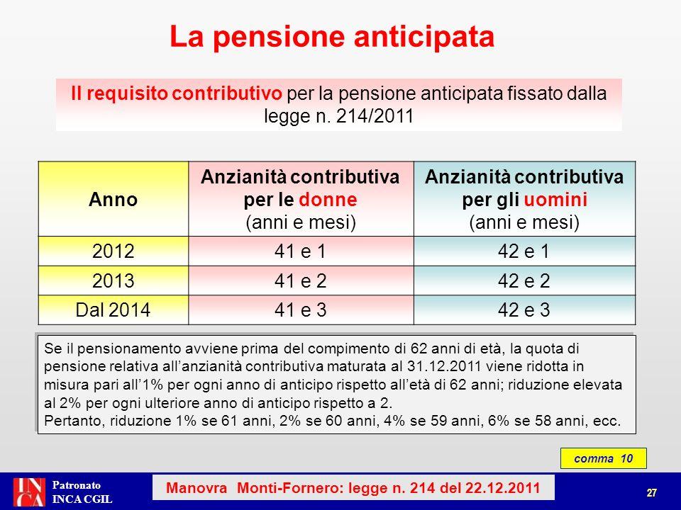 Patronato INCA CGIL La pensione anticipata 27 Manovra Monti-Fornero: legge n. 214 del 22.12.2011 Il requisito contributivo per la pensione anticipata