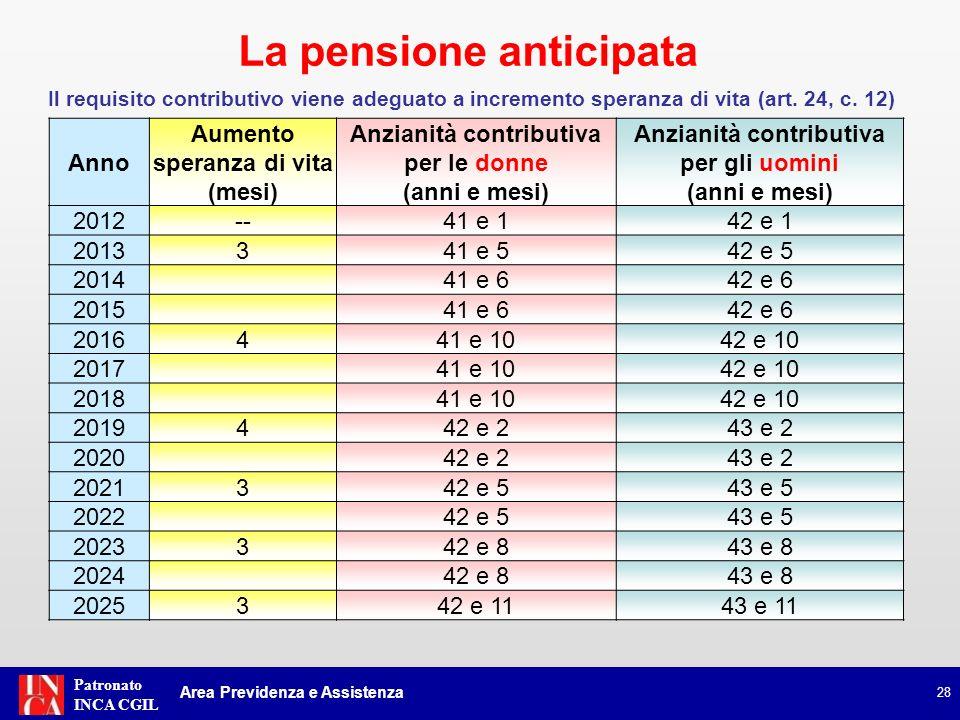 Patronato INCA CGIL 28 Anno Aumento speranza di vita (mesi) Anzianità contributiva per le donne (anni e mesi) Anzianità contributiva per gli uomini (a