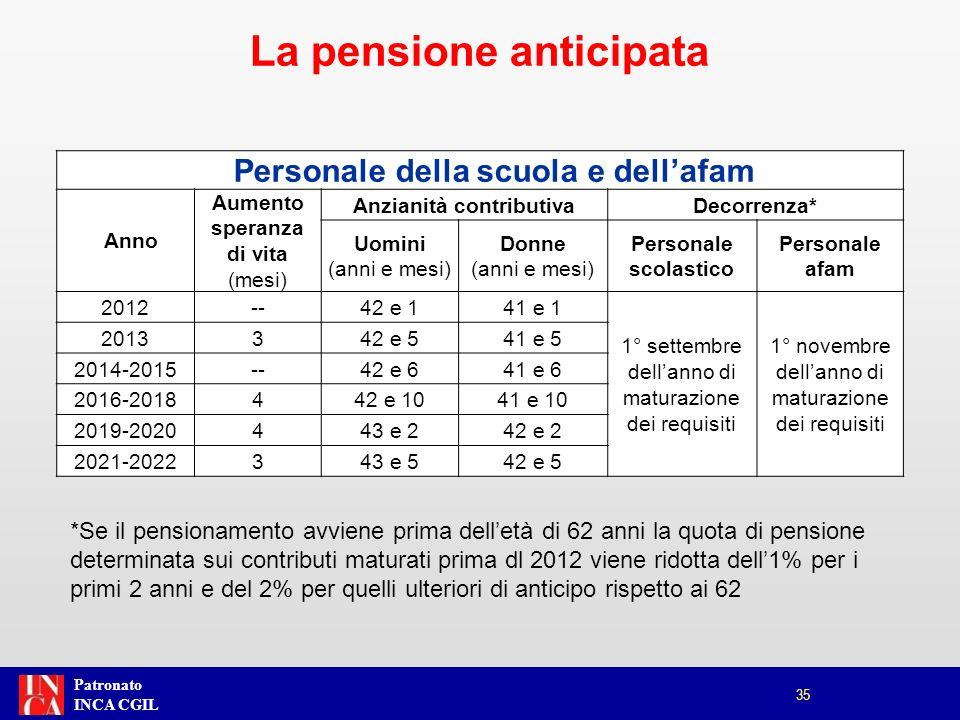 Patronato INCA CGIL 35 La pensione anticipata Personale della scuola e dellafam Anno Aumento speranza di vita (mesi) Anzianità contributivaDecorrenza*