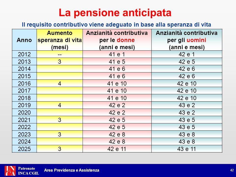 Patronato INCA CGIL 42 Anno Aumento speranza di vita (mesi) Anzianità contributiva per le donne (anni e mesi) Anzianità contributiva per gli uomini (a