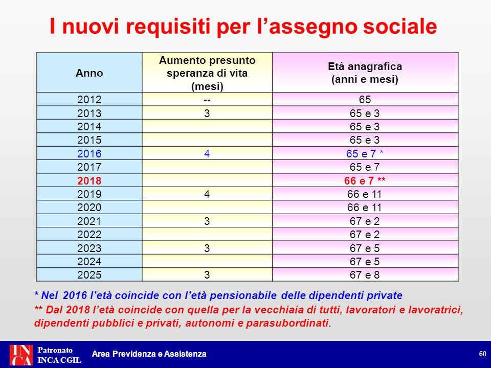 Patronato INCA CGIL 60 Anno Aumento presunto speranza di vita (mesi) Età anagrafica (anni e mesi) 2012--65 2013365 e 3 201465 e 3 201565 e 3 2016465 e