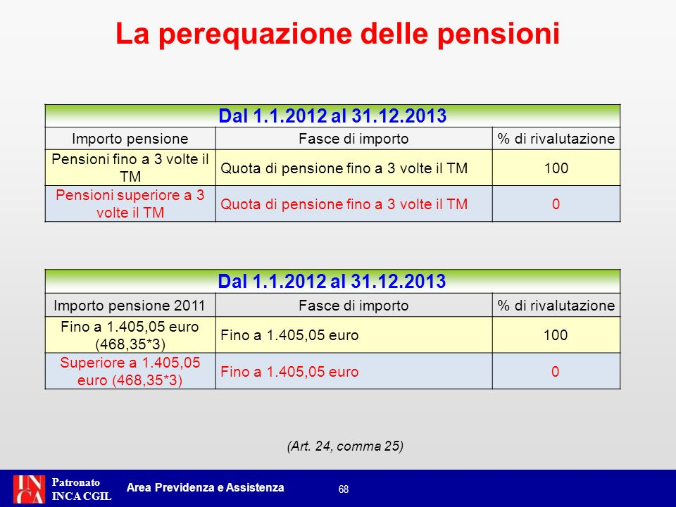 Patronato INCA CGIL Dal 1.1.2012 al 31.12.2013 Importo pensioneFasce di importo% di rivalutazione Pensioni fino a 3 volte il TM Quota di pensione fino