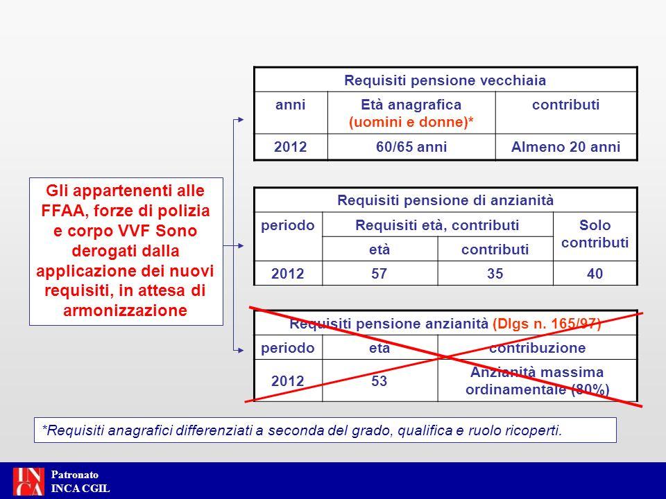 Patronato INCA CGIL Requisiti pensione vecchiaia anniEtà anagrafica (uomini e donne)* contributi 201260/65 anniAlmeno 20 anni Requisiti pensione di an