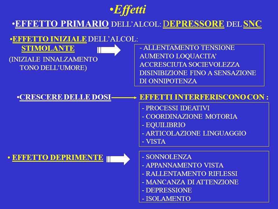 Effetti EFFETTO PRIMARIO DELLALCOL: DEPRESSORE DEL SNC - ALLENTAMENTO TENSIONE - AUMENTO LOQUACITA - ACCRESCIUTA SOCIEVOLEZZA - DISINIBIZIONE FINO A S