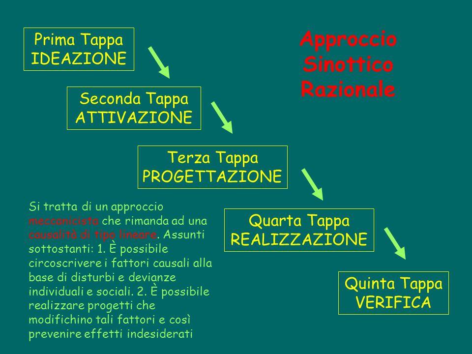 Prima Tappa IDEAZIONE Seconda Tappa ATTIVAZIONE Terza Tappa PROGETTAZIONE Quinta Tappa VERIFICA Quarta Tappa REALIZZAZIONE Approccio Sinottico Raziona