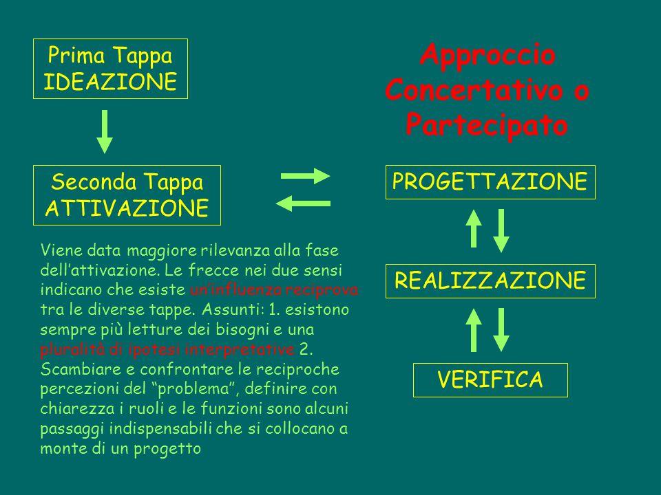 Prima Tappa IDEAZIONE Seconda Tappa ATTIVAZIONE PROGETTAZIONE VERIFICA REALIZZAZIONE Approccio Concertativo o Partecipato Viene data maggiore rilevanz
