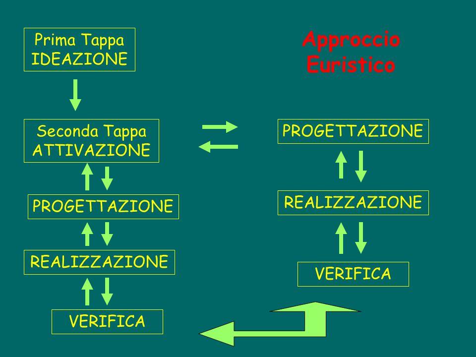 Prima Tappa IDEAZIONE Seconda Tappa ATTIVAZIONE PROGETTAZIONE VERIFICA REALIZZAZIONE Approccio Euristico PROGETTAZIONE REALIZZAZIONE VERIFICA