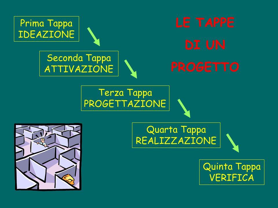 Prima Tappa IDEAZIONE Seconda Tappa ATTIVAZIONE Terza Tappa PROGETTAZIONE Quinta Tappa VERIFICA Quarta Tappa REALIZZAZIONE LE TAPPE DI UN PROGETTO