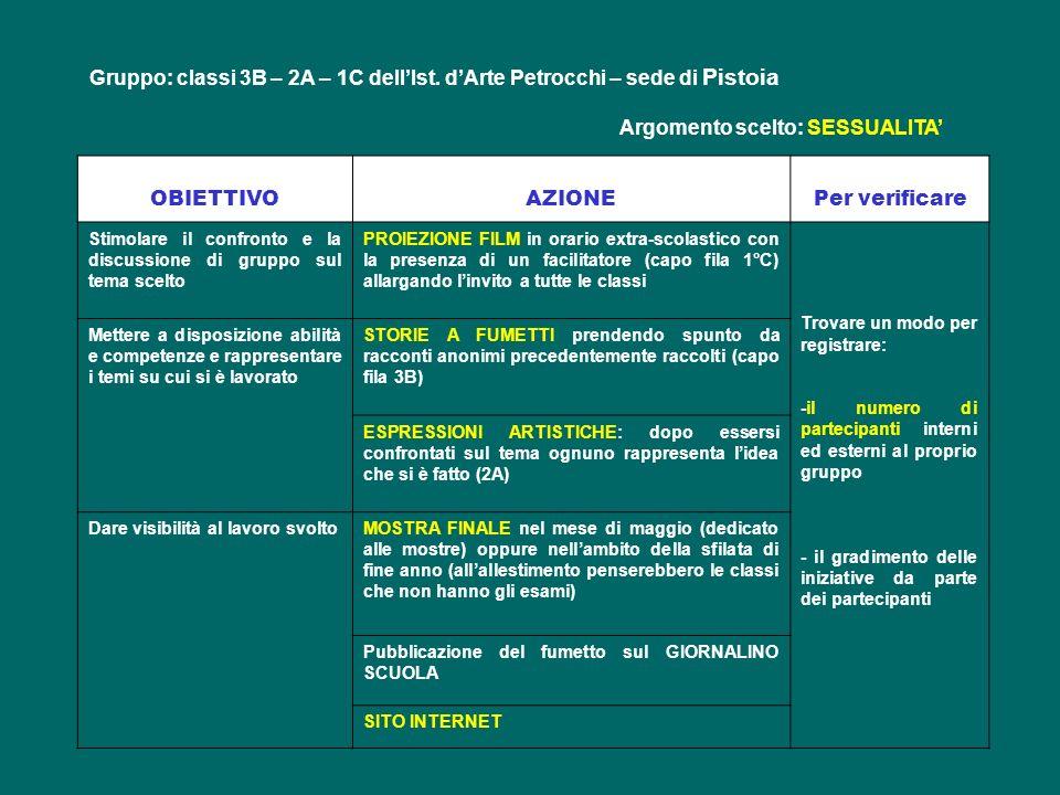 Gruppo: classi 3B – 2A – 1C dellIst. dArte Petrocchi – sede di Pistoia Argomento scelto: SESSUALITA OBIETTIVOAZIONEPer verificare Stimolare il confron