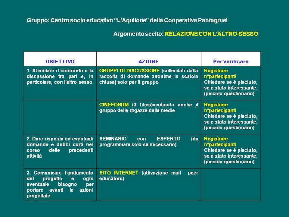 Gruppo: Centro socio educativo LAquilone della Cooperativa Pantagruel Argomento scelto: RELAZIONE CON LALTRO SESSO OBIETTIVOAZIONEPer verificare 1. St