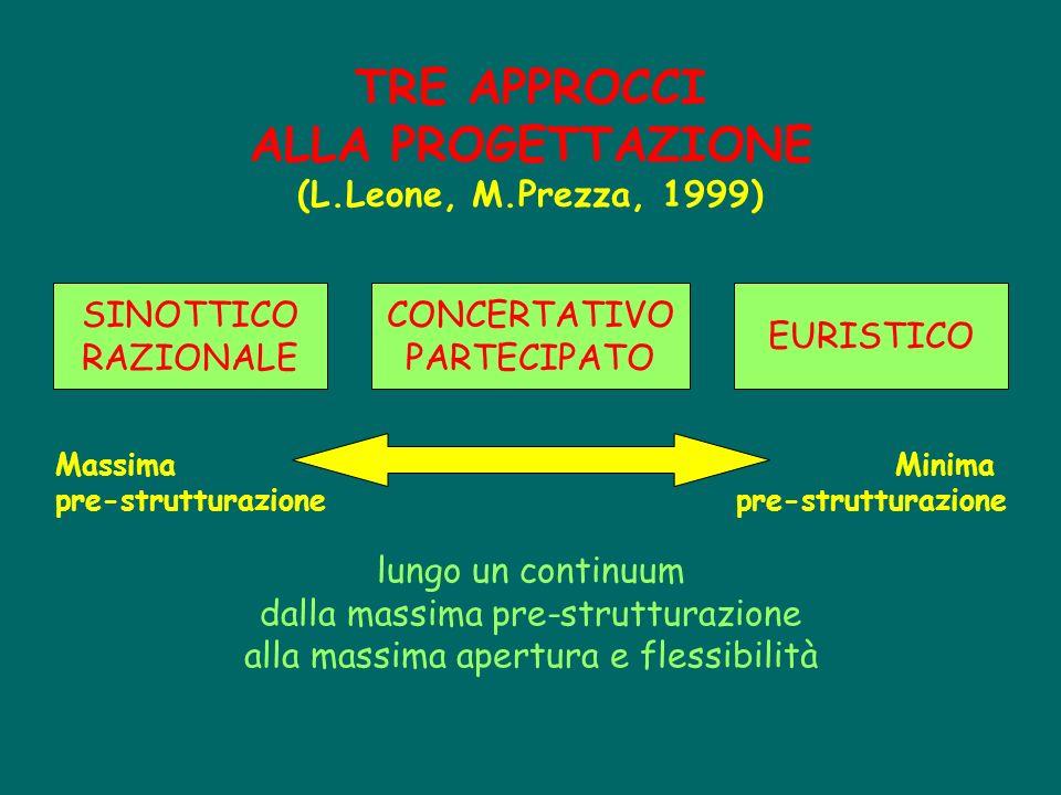 TRE APPROCCI ALLA PROGETTAZIONE (L.Leone, M.Prezza, 1999) SINOTTICO RAZIONALE CONCERTATIVO PARTECIPATO EURISTICO lungo un continuum dalla massima pre-