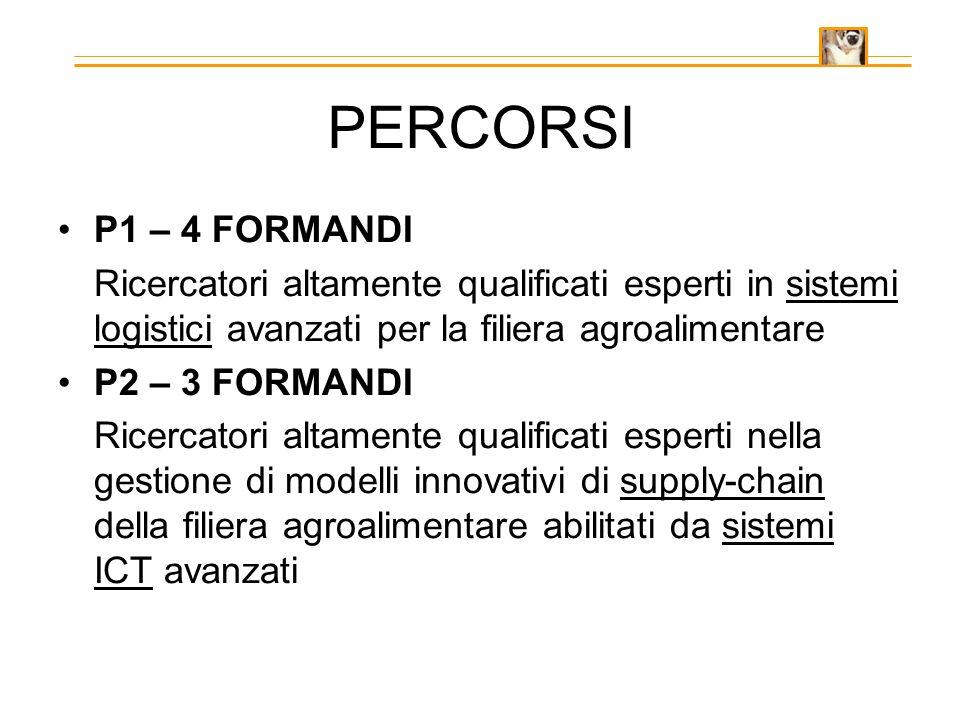 PERCORSI P1 – 4 FORMANDI Ricercatori altamente qualificati esperti in sistemi logistici avanzati per la filiera agroalimentare P2 – 3 FORMANDI Ricerca