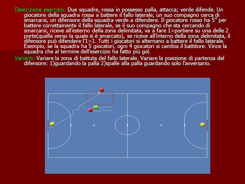 Descrizione esercizio: Due squadre, rossa in possesso palla, attacca; verde difende. Un giocatore della squadra rossa a battere il fallo laterale, un