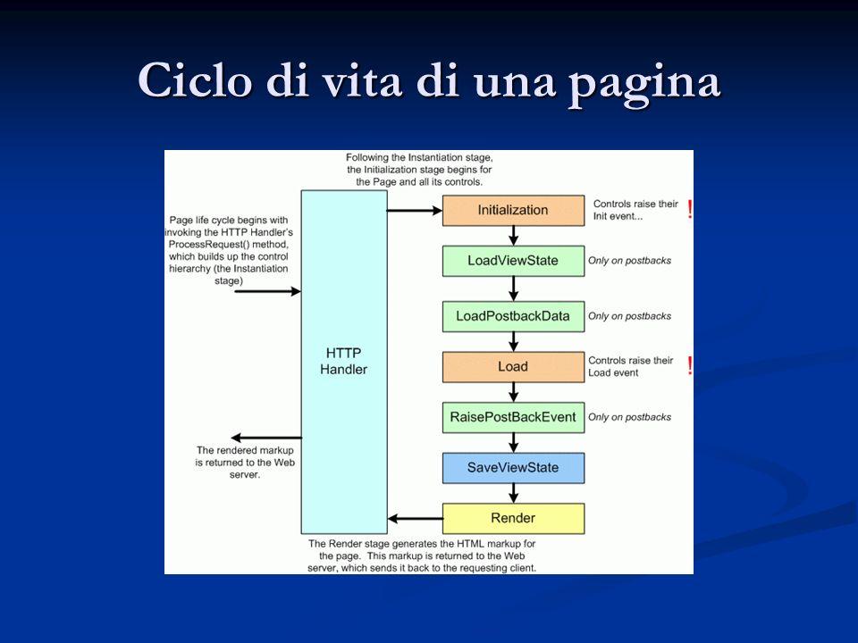 Ciclo di vita di una pagina