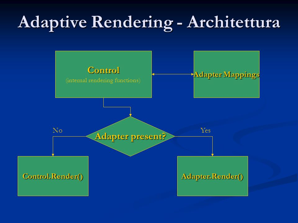 Adaptive Rendering - Architettura Control (internal rendering functions) Adapter Mappings Adapter present? Control.Render()Adapter.Render() NoYes
