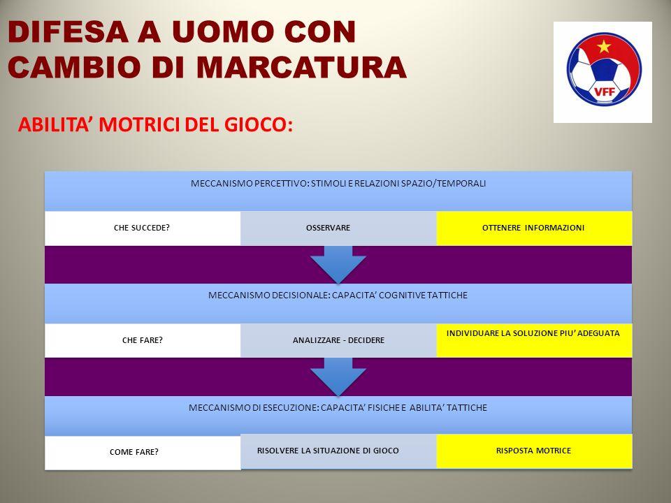 ESERCIZIO 12 3 CONTRO 3 CON 3 SQUADRE PRESSIONE – USCITA PRESSIONE – ATTACCO POSIZ.
